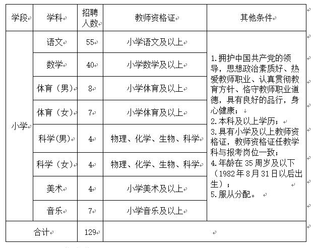 2018河北石家庄高新区招聘派遣制小学教师公告(129名)