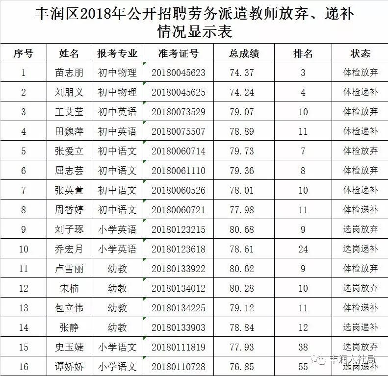 丰润区2018年公开招聘劳务派遣教师放弃、递补情况显示表